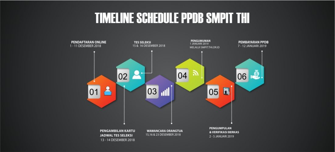 TIMELINE SCHEDULE PPDB SMPIT